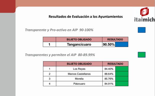 Ayuntamiento de Tangancícuaro primer lugar a nivel Estado en Transparencia