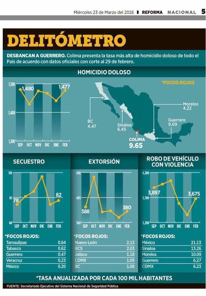 Michoacán ya no está entre los estados con más hechos delictivos