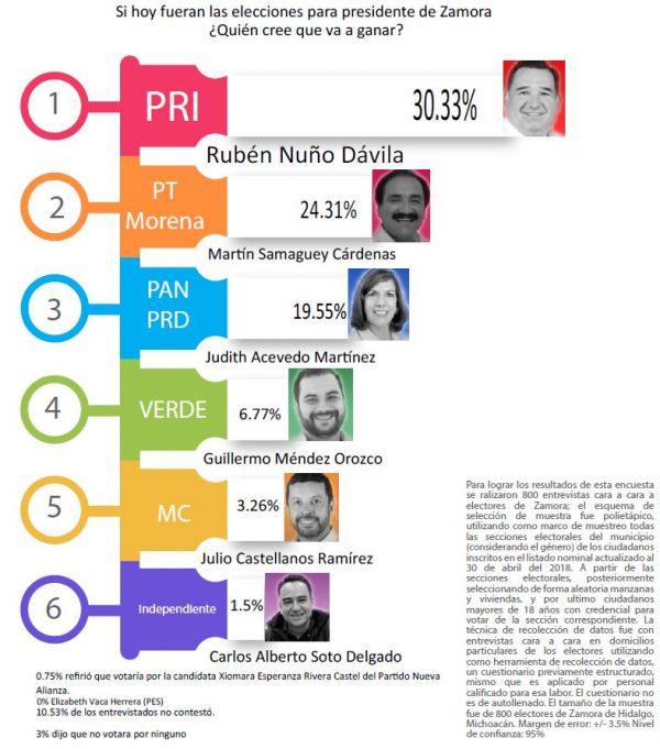 Encuesta posiciona a Rubén Nuño como el favorito para ganar el próximo 1 de Julio