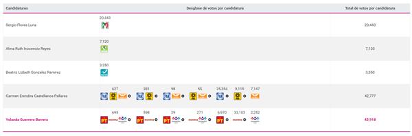 Probable recuento de boletas electorales en  junta distrital 05 del INE