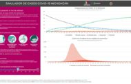 Crea Michoacán simulador matemático para predecir impacto del COVID-19