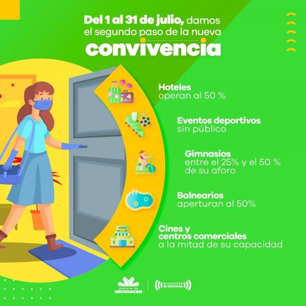 Restaurantes, al 50% y con medidas sanitarias en 2o paso hacia Nueva Convivencia