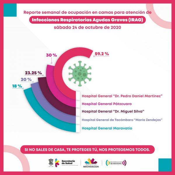 Registra SSM entre 18 y 59.2 por ciento de ocupación hospitalaria