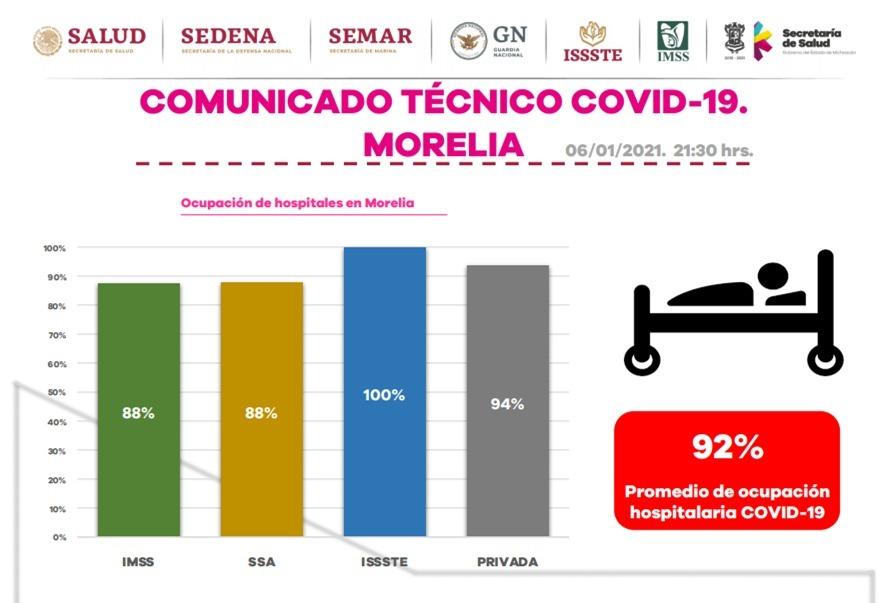 Alcanza ocupación hospitalaria COVID-19 en Morelia el 92%