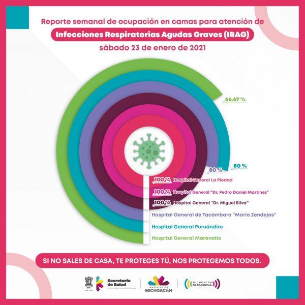 Hospitales Civil, de La Piedad y Uruapan, a su máxima capacidad por COVID-19