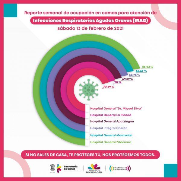 Por debajo del 70.29%, ocupación de camas COVID-19 en hospitales de la SSM