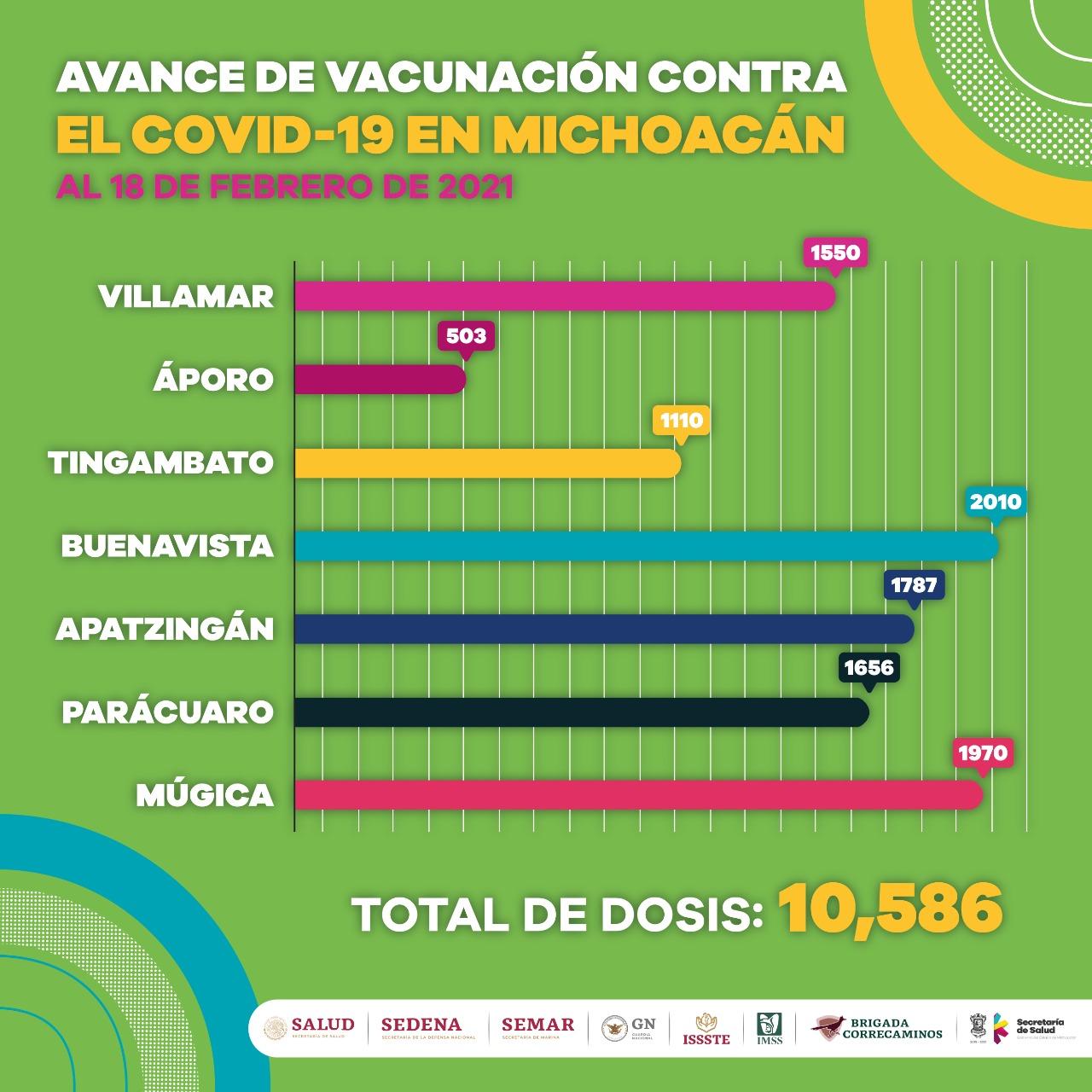 Más de 10 mil adultos mayores reciben primera dosis de vacuna contra COVID-19