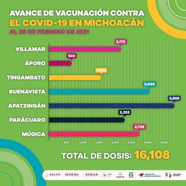 Suman 16 mil 108 adultos mayores vacunados contra COVID-19