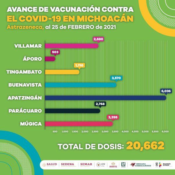 Aplicadas, más de 20 mil dosis de vacuna contra COVID-19 a adultos mayores