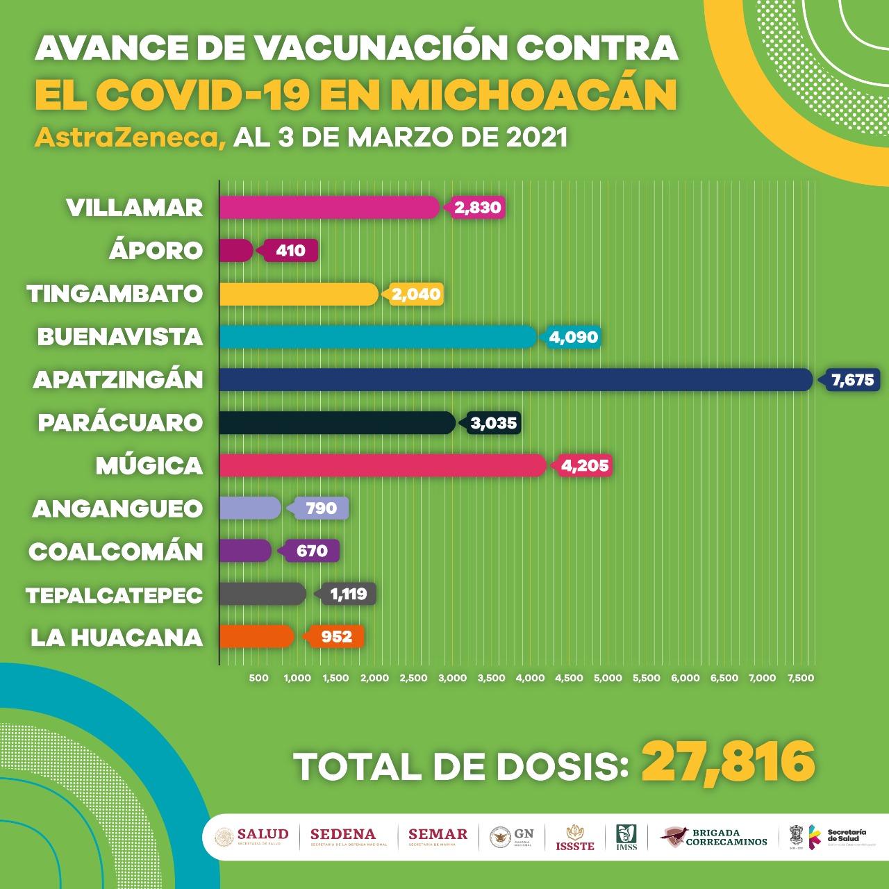 Reciben primera dosis contra COVID-19, 34 mil 706 adultos mayores