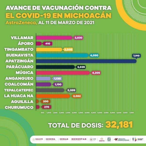 Activa, vacunación contra COVID-19 en 8 municipios