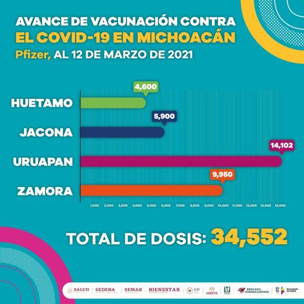 Más de 82 mil adultos mayores vacunados contra COVID-19
