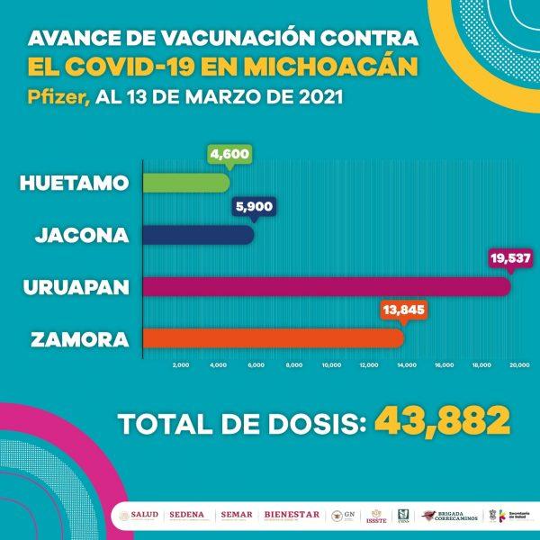 Se han aplicado más de 96 mil dosis de vacuna contra COVID-19 en Michoacán