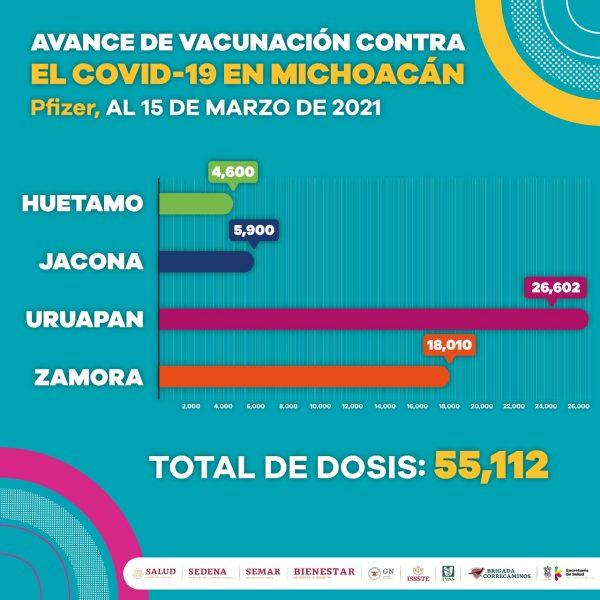 Se aplicaron 109,193 vacunas contra COVID-19 en un mes