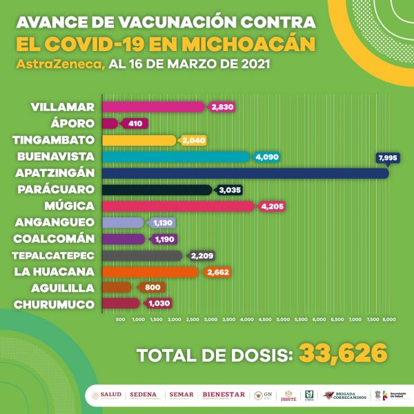 Avanza la vacunación contra COVID-19 en 21 municipios de Michoacán