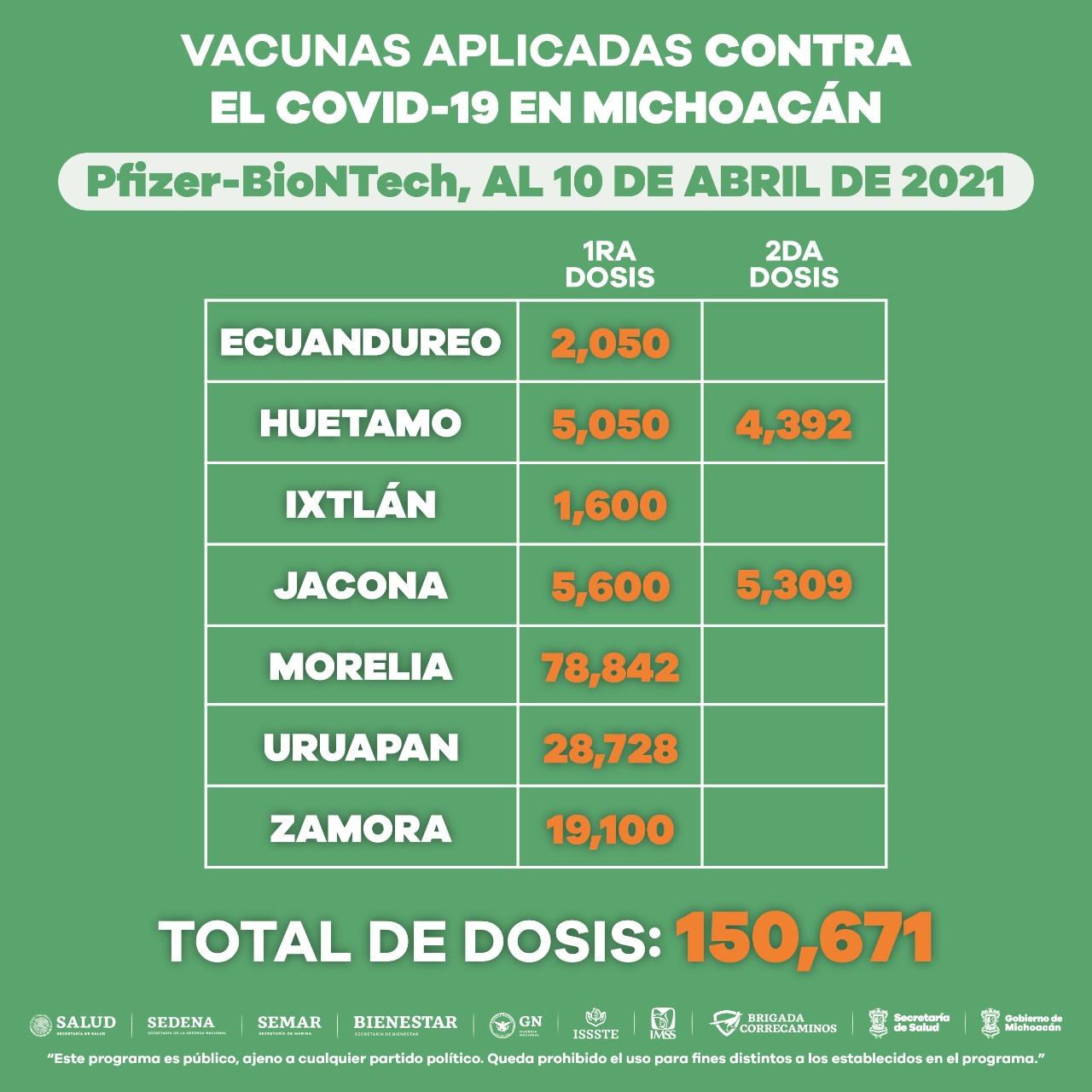 Aplicadas, 364 mil 605 vacunas contra COVID-19 a adultos mayores de 60 años