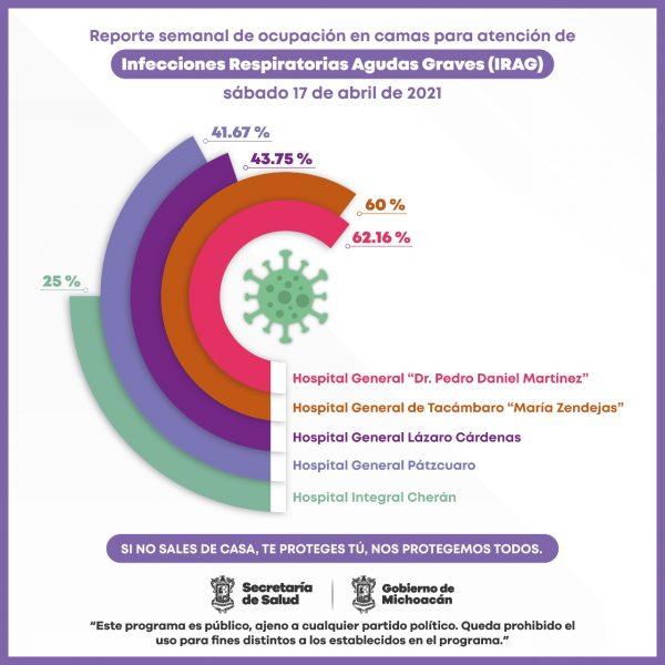 Reporta Hospital General de Uruapan ocupación COVID-19 al 62.16%