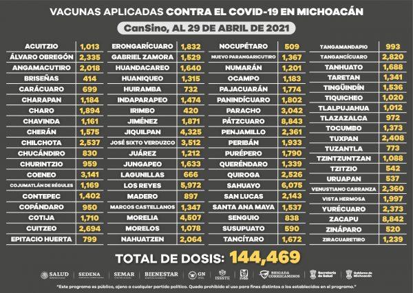 Aplicadas, 595 mil 201 dosis de vacuna contra COVID-19 a adultos mayores