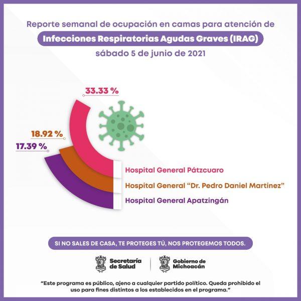 Pátzcuaro, Uruapan y Apatzingán, hospitales con mayor ocupación de camas COVID-19