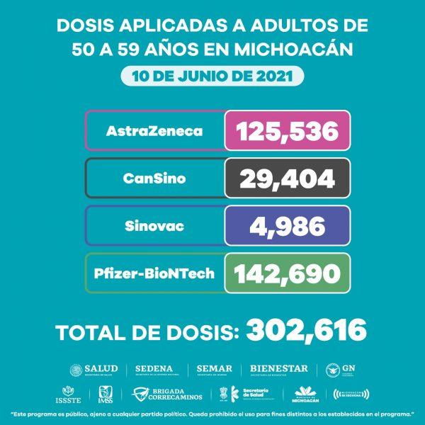 Aplicadas en Michoacán más de 302 mil dosis de anti COVID-19 a personas de 50 a 59 años