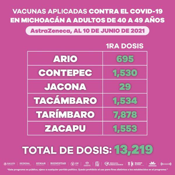 Reciben personas de 40 a 49 años, 22 mil 950 dosis de la vacuna anti-COVID-19