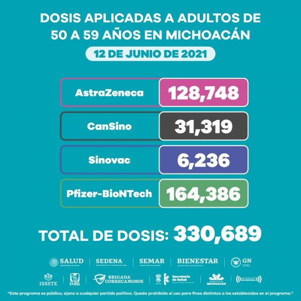 Aplicadas más de un millón de vacunas anti COVID-19 en Michoacán