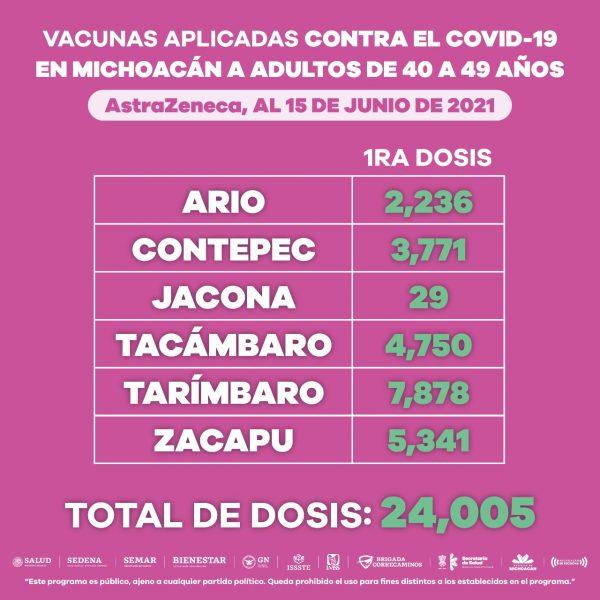 Más de 50 mil personas de 40 a 49 años han recibido vacuna anti COVID-19