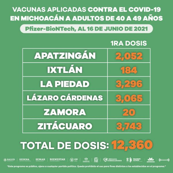 Vacunados hasta la fecha, más de 69 mil michoacanos de 40 a 49 años