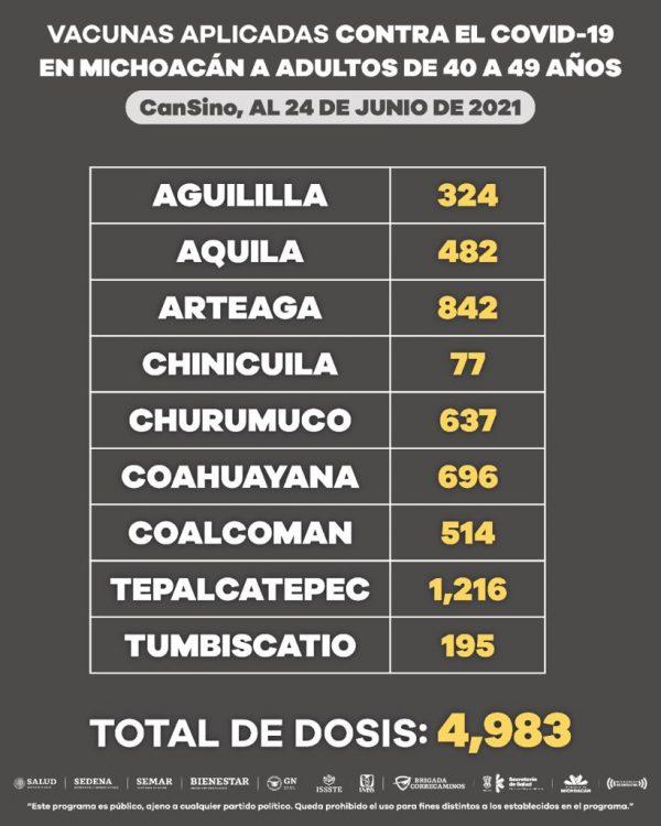 Población entre 40 y 49 años, ha recibido 162 mil 791 dosis de la vacuna anti-COVID-19