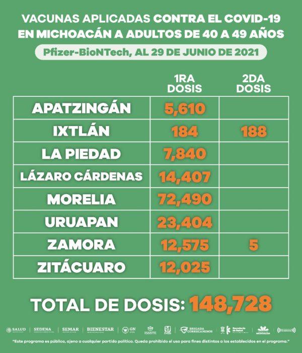 Aplicadas 209 mil 381 vacuna anti-COVID-19 a población de 40 a 49 años
