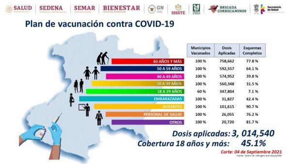 Aplicadas, 3 millones de dosis de vacuna anti COVID-19