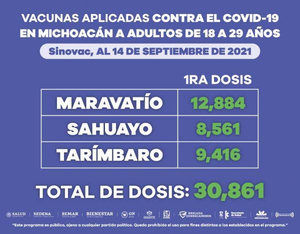 Aplicadas 418 mil 755 dosis de vacuna anti COVID-19 a población de 18 a 29 años