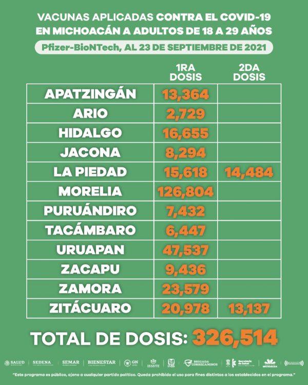 Aplicadas, más de 500 mil dosis de vacuna anti COVID-19 a población de 18 a 29 años