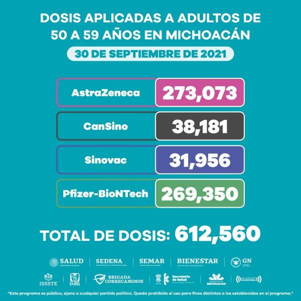 Más de 3.5 millones de dosis de vacuna anti COVID-19 han sido aplicadas en Michoacán