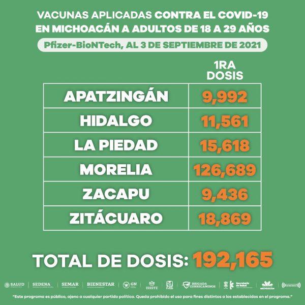 Continúan las jornadas de vacunación anti COVID-19 en jóvenes